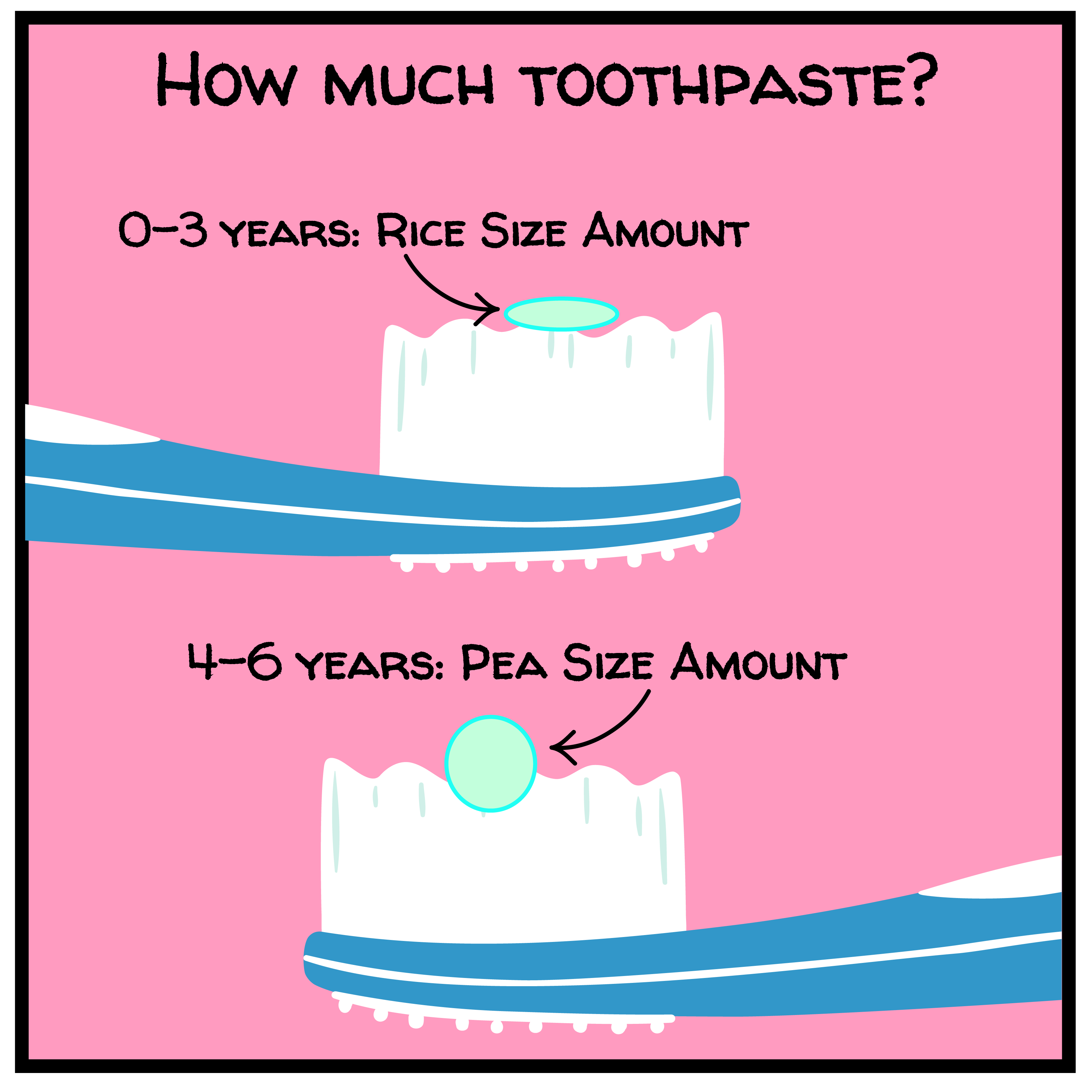 how much toothpaste should a child use